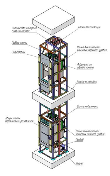 Схема конструкции малых